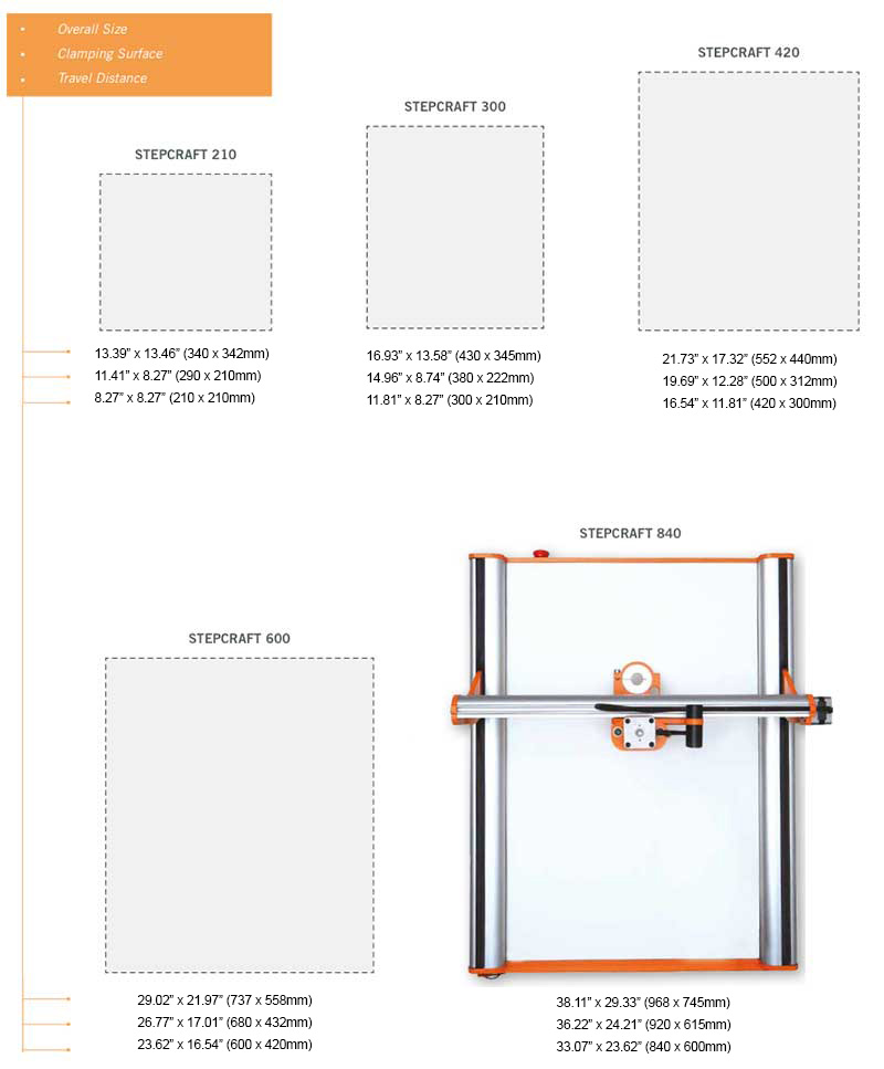 Stepcraft desktop cnc machine sizes